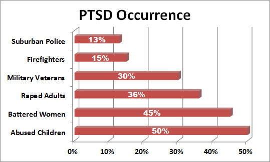 PTSD occur
